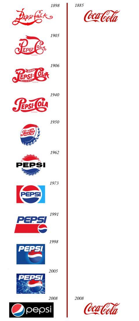 кока-кола срещу пепси