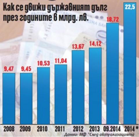 Графика: Рressadaily.bg