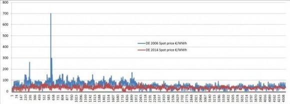 DE 2006 2014 Electricity Prices 02