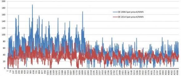 DE 2006 2014 Electricity Prices 03