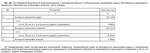 з Закона за държавния бюджет на Р. България за 2015 г. (чл. 48, ал. 1 и 2), приет през декември 2014 г