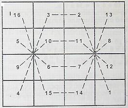 сн. 12. Магичния квадрат http://www.bratstvoto.net/