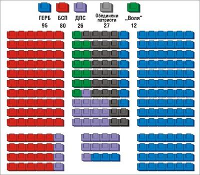 """Разпределение на депутатите в 44-ия парламент. Схема: в. """"24 часа"""""""