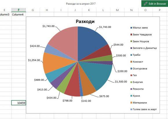 Разходи за м. април 2017 г.